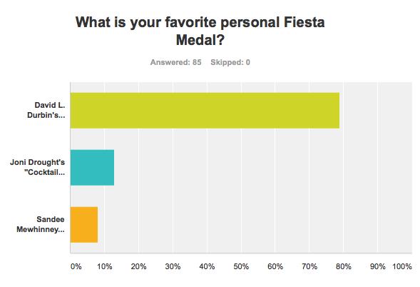Results SA Flavor Best Personal 2016 Fiesta Medal David Durbin